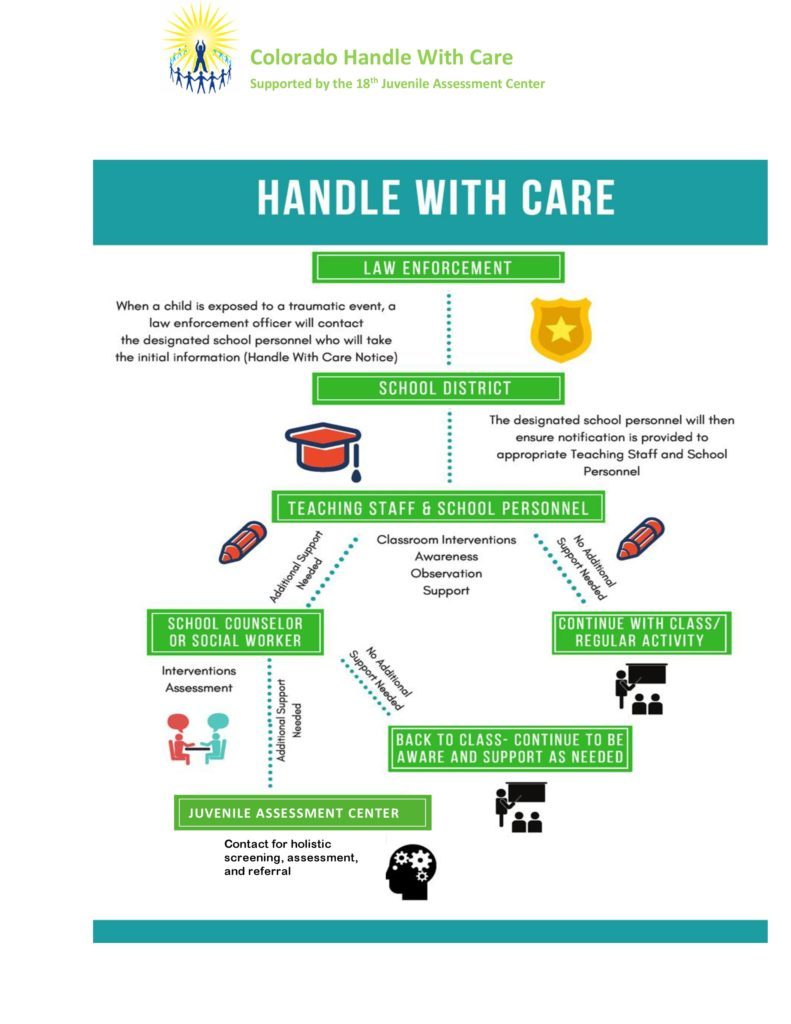 Handle With Care Model